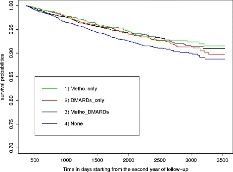 Kaplan-Meier estimates of time to joint replacement surgery. Groups of drug exposure were based on treatment(s) received during the first year after the cohort entry: 1) users of methotrexate (MTX) only (Metho_only); 2) users of other disease-modifying anti-rheumatic drugs (DMARD) only (DMARDs_only); 3) users of both MTX and DMARDs (Metho_DMARDs); and 4) patients not prescribed either MTX or any other DMARD during the first year of follow up (None)