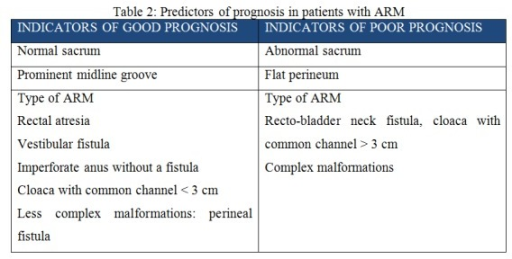 Table 2: Predictors of prognosis in patients with ARM