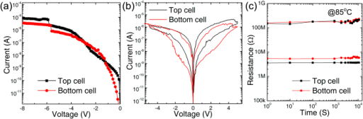 Electrical performance of two-layer 3D Ta2O5-x/TaOy RRAM with graphene edge electrode:(a) Forming process of the cells in top and bottom layer which shows a self -compliance property without external device to limit the currents; (b) typical bipolar resistive switching; (c) retention measurement at 85 °C with 1 V read voltage.