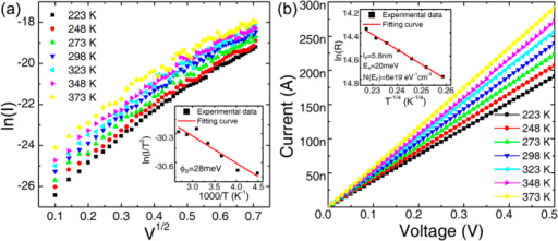 The conductive mechanism of 3D Ta2O5-x/TaOy RRAM with graphene edge electrode in (a) HRS and (b) LRS, fitted to Schottky emission model and electron hopping model respectively.Insets show the fitting curves and corresponding fitting parameters.