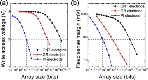 3D RRAM array performance with Pt, graphene (GR) and CNT edge electrode.(a) The write access voltage of selected cell. (b) The read sense margin with a criterion of 80 mV.
