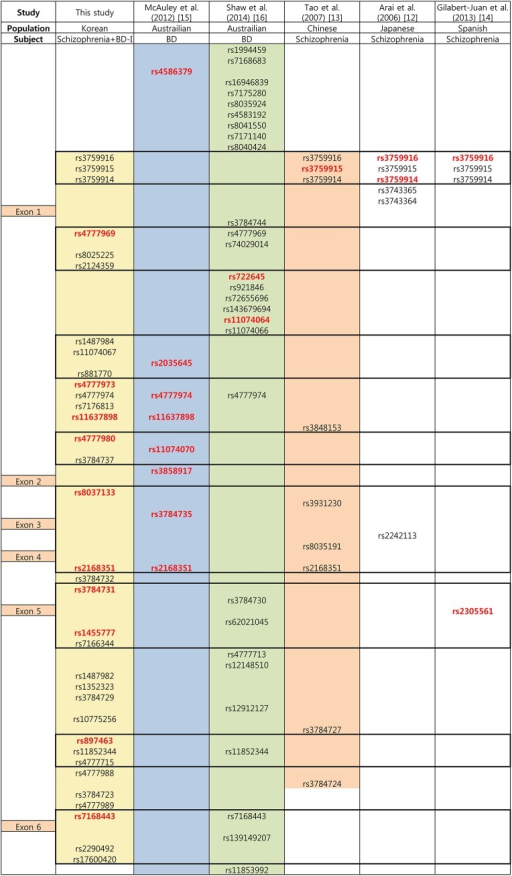 Relative positions of the ST8SIA2 single nucleotide polymorphisms (SNPs) analyzed in the current study and previous studies reporting positive associations with schizophrenia or bipolar disorder.BD-I, bipolar I disorder; BD, bipolar disorder. Relative positions of the exons are displayed in the left column. Colored area is the covered area of the gene in the corresponding study. Box with bold outline indicates high linkage disequilibrium block (D'> 0.9) generated by Haploview v4.0 (http://www.broad.mit.edu/mpg/haploview) using the control group data of the current study (n = 502). SNPs with red letter indicate a significant association with nominal p-values < 0.05.