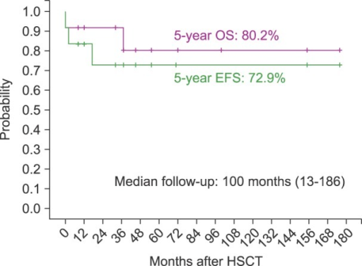 Five-year OS and EFS outcomes for Ph+ ALL study patients who underwent HSCT (N=12).
