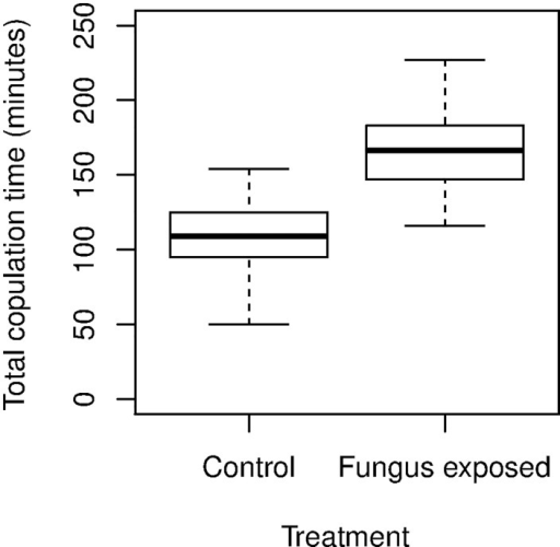 Comparison of the total time taken for one Ae. aegypti male to successively copulate with 5 females.For treatment (n = 3 replicates), the male mosquitoes were exposed to M. anisopliae (5.96 x 107 conidia cm-2) for 24-h, and control males were exposed to untreated filter papers for 24-h.