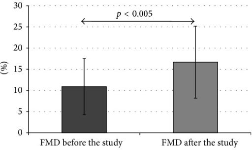 FMD in the whole study group before and after the study (data presented as mean ± SD).