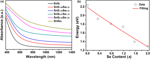 (a) UV-vis-NIR absorption spectra and (b) composition-dependent band gaps and the corresponding fitting curve of SnS2−xSex alloys.