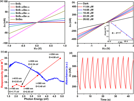 Electrical and photodetector properties of SnS2−xSex alloys.(a) IDS–VDS curves for the devices. The linearity indicates excellent Ohmic contacts in the SnS2−xSex devices. (b) IDS–VDS curves for SnS0.44Se1.56 device with various illumination power P (λ = 610 nm). The inset shows the logarithmic scale plot of photoresponsivity R as a function of light power (c) The photoresponsivity R of SnS0.44Se1.56 device at different illumination wavelengths (P = 16.36 μW) with a bias voltage of 2 V (red line) and solid phase UV-vis absorption spectrum of SnS0.44Se1.56 alloy (blue line). (d) The time trace of photocurrent response for SnS0.44Se1.56 device at a bias voltage of 2 V (λ = 610 nm, P = 16.36 μW).