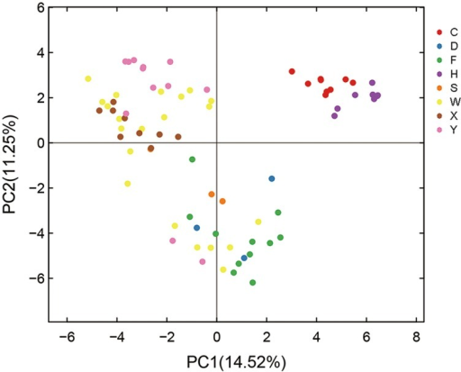 Principal component analysis (PCA) of variations in citrus AMF community from different habitats. C means samples collected in Chengdu city; D, Danjiangkou city; F, Xinfeng town; H, Hanzhong city; S, Shaoyang city; W, Wuhan Huazhong Agricultural University; X, Xunwu town; Y, Yiling city.