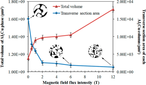 Total volume of the Al2Cu phase and transverse section area of each Al2Cu column plotted as a function of applied magnetic field flux intensities.