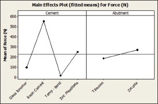Main effects plot depicting the mean tensile force recorded with four cements and zirconia and titanium abutments