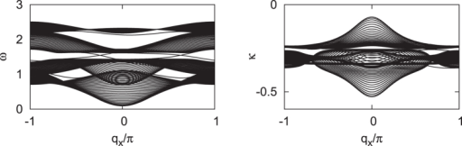 The real parts (left) and the imaginary parts (right) of the eigen-frequencies for a ribbon with width W = 30.The two chiral edge modes with finite life time are confirmed.