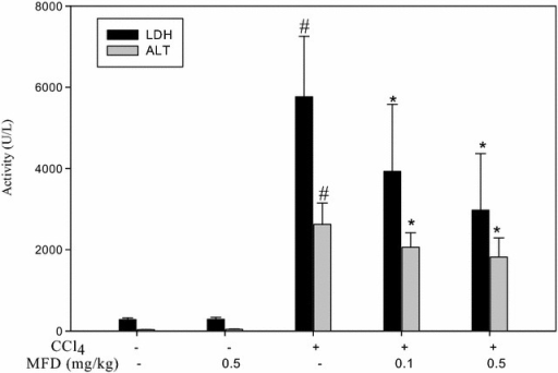 Effects of MFD on serum AST and LDH in CCl4-treated mice. The data for serum LDH and AST are presented as mean ± SD from six mice per group. #P < 0.05, as compared to the control group; *P < 0.05, as compared to the CCl4-treated group