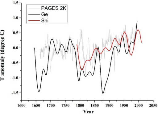 Temperature anomaly reconstructions: PAGES 2K representing Asian temperature [35]; Ge representing central and eastern China winter half-year temperatures based on historical archives [36]; Shi representing southeastern Tibetan Plateau summer minimum temperature [37].