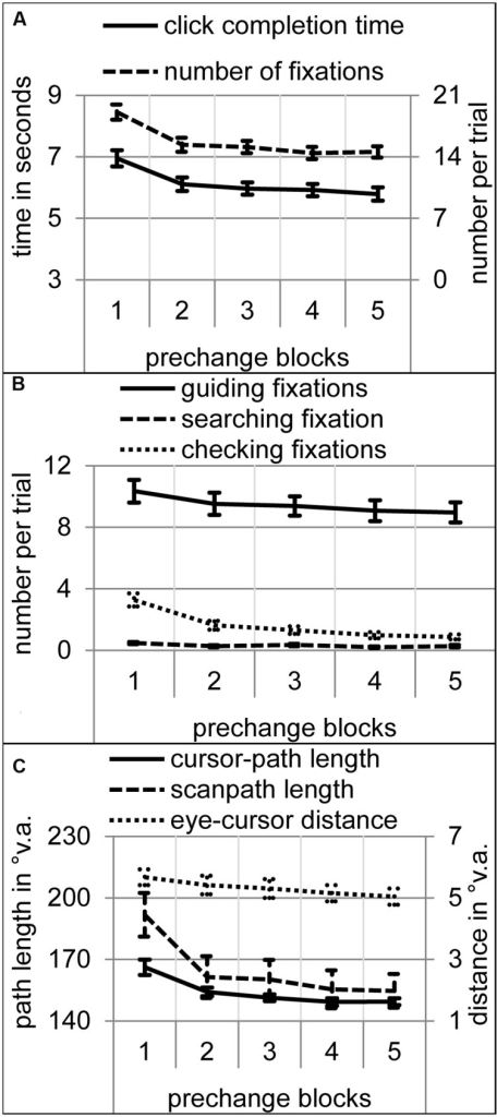 Performance and eye movement measures over the course of the five prechange blocks. Error bars represent standard error of the means. (A) Click completion time in seconds and number of fixations per trial. (B) Number of searching, guiding, and checking fixations per trial. (C) Cursor-path and scanpath length as well as eye-cursor distance in °v.a.