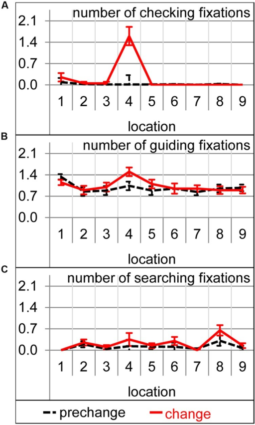 Number of the checking (A), guiding (B), and searching (C) fixation per trial on each of the nine target locations during prechange baseline (broken black lines) and the first change trial (solid red lines). Error bars represent standard errors of the paired difference between prechange and change for each location.