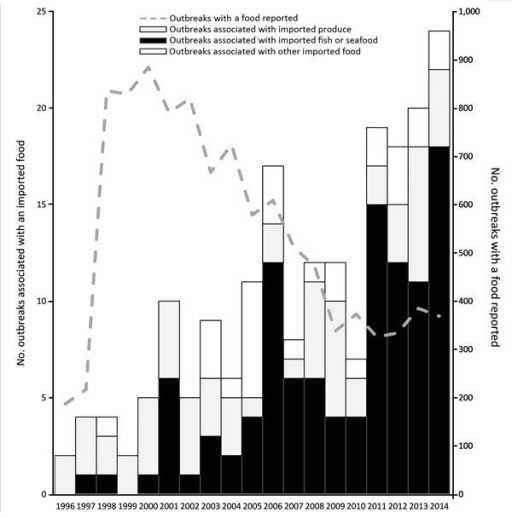 "Number of outbreaks caused by imported foods and total number of outbreaks with a food reported, United States, 1996–2014. Reporting practices changed over time; 1973–1997, imported foods anecdotally noted in report comments; 1998–2008, ""contaminated food imported into U.S."" included as a location where food was prepared; 2009–2014, reporting jurisdictions could indicate whether each food is imported (yes/no) and the country of origin."