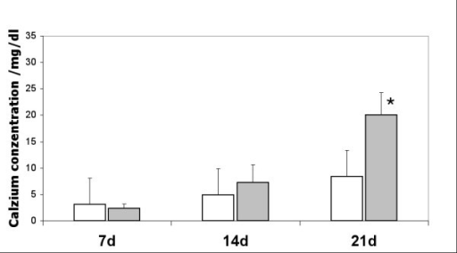 Concentration of bound calcium in human MCS cultures. Grey bars correspond to cultures cultivated in osteoinduction medium containing dexamethasone, ascorbate and β-glycerophosphate with uniaxial mechanical stimulation (2000 μstrain, 200 × day, 1 Hz). White bars correspond to control cultures without mechanical stimulation. The calcium concentration was measured at day 7, 14 and 21. Statistically significant differences between mechanically stimulated and mechanically unstimulated cultures are indicated by *.