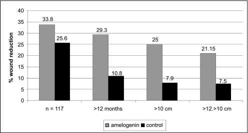Median wound size reduction in the ITT population and sub-group ITTs following treatment with amelogenin and control. Copyright © 2006. Reproduced with permission from Vowden P, Romanelli M, Peter R, et al 2006. The effect of amelogenins (Xelma®) on hard-to-heal venous leg ulcers. Wound Rep Reg, 14:243–6.
