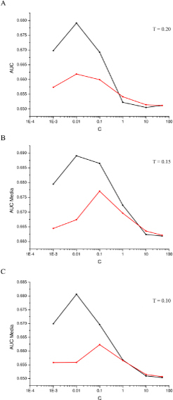 Mean values of the AUC performances computed on the five repeated cross-validations obtained using a SVM classifier with either HWk (black) and the linear kernel (red) with the SCC dataset. The results refer to a threshold T for the univariate feature selection procedure of respectively 0.20 (a), 0.15 (b) and 0.10 (c).