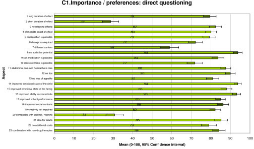 Importance and preferences: direct questioning.