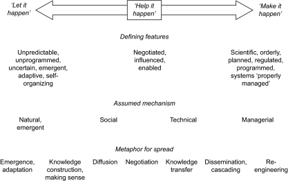 Greenhalgh et al.'s [12] conceptual framework for the spread of innovations in service organizations.