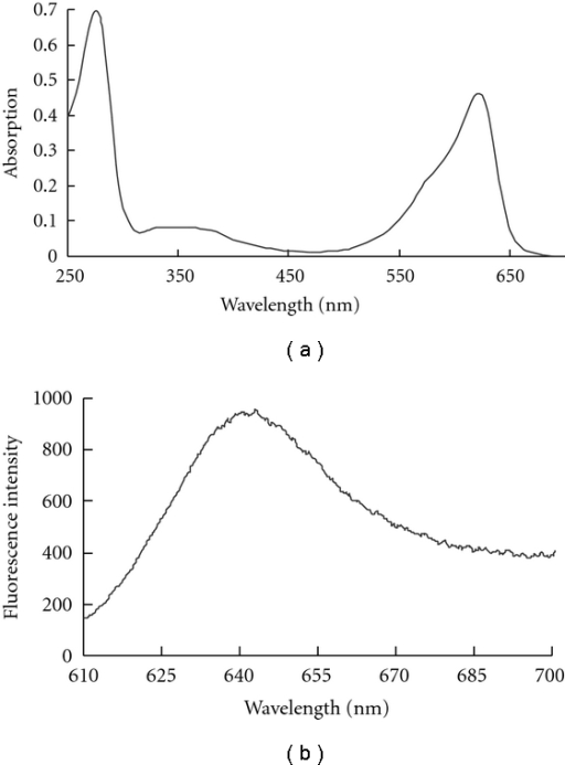 riboflavin fluorescence spectra Performance evaluation of the uvaps in measuring biological aerosols: fluorescence spectra from nad(p)h coenzymes and riboflavin article (pdf available) in aerosol science and technology 38(4.