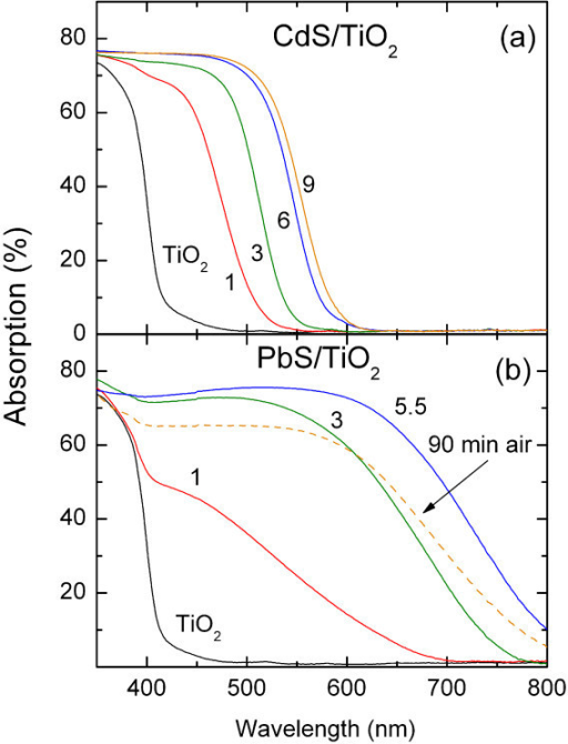 Absorbance spectra of the mesoporous TiO2 films upon SILAR deposition of (a) CdS and (b) PbS. Numbers correspond to the different SILAR cycles. The spectra of PbS/TiO2 after 90 min air exposure are also included in (b).