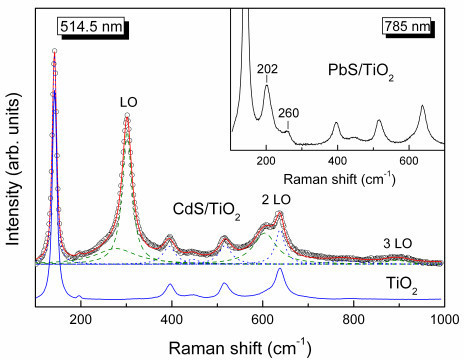 Resonance Raman spectrum of CdS/TiO2 in comparison with the bare TiO2 film, at 514.5 nm. Dashed and dotted lines depict the spectral deconvolution to the CdS and TiO2 vibrational modes, respectively. The inset shows the Raman spectrum of PbS/TiO2 at 785 nm.