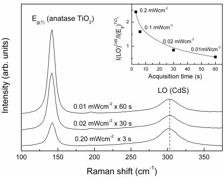 Evolution of the CdS/TiO2 Raman spectra upon simultaneous variation of the laser power and acquisition time (irradiation dose remains constant). The inset shows the variation of the intensity ratio I(LO)CdS/I(Eg)TiO2 determined from the integrated areas of the CdS LO mode and the Eg anatase TiO2 mode, with the spectral acquisition time.