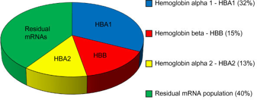 Transcript abundance in the non-globin reduced samples. Pie chart showing the most abundant transcripts in whole blood (average of 6 samples). Hemoglobin alpha 1 (HBA1), hemoglobin beta (HBB) and hemoglobin alpha 2 (HBA2) comprise the majority of transcripts.