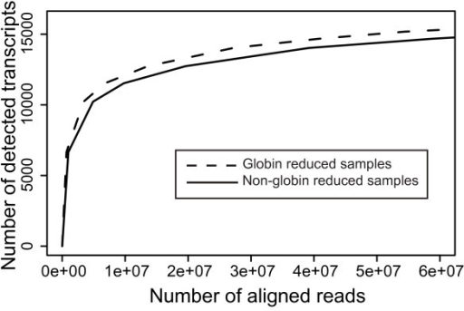 Number of transcripts detected at increased sampling rate. In silico analysis using the sum of aligned reads (total number of reads ~60 million) across each group (reduced, non-reduced). A random subset of these aligned reads is then used to find the number of detected transcripts across the two sample groups over the 5 tag, 5 out of 6 samples threshold. The plot shows that at similar sequencing depths, there is a consistently higher number of transcripts detected in the globin reduced samples compared to the non-globin reduced samples.