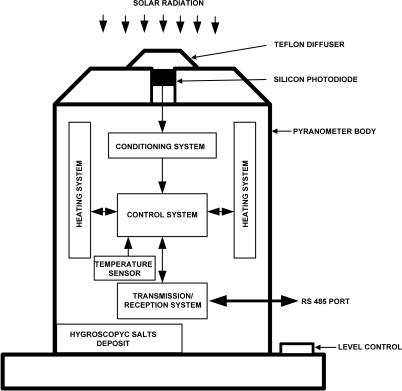 Pyranometer block diagram open i pyranometer block diagram ccuart Gallery