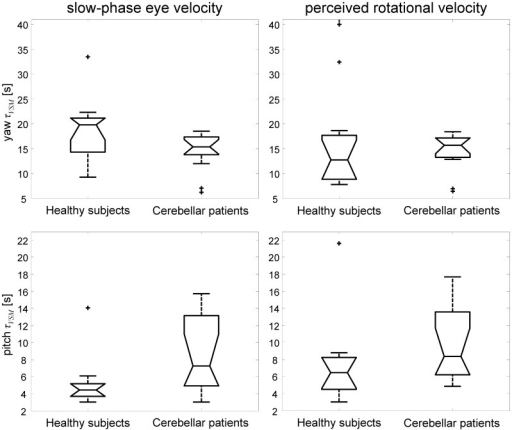 Comparison of velocity storage time constants of reflexive eye and perceptual responses in healthy subjects and cerebellar patients.Box plot representation of velocity storage time constant (τVSM) estimates in healthy subjects and cerebellar patients. Unconstrained model fit, i.e. fitting procedure with τVSM free to change for reflexive eye and perceptual responses. Note the different time scales for yaw and pitch rotations. Although no significant difference was found between τVSM for reflexive and perceptual responses, values estimated from pitch responses (left and right bottom graphs) show a larger τVSM spread in patients compared to healthy subjects.