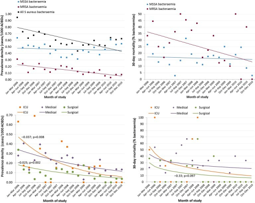 Secular trends in prevalence density and all-cause 30-day mortality after Staphylococcus aureus bacteraemia by methicillin resistance and admitting department (MRSA only). Data aggregated in 3-month blocks. Lines represent results of trend analysis, using Poisson regression with time (month) as sole explanatory variable. AOBDs, acute occupied bed days; ICU, intensive care unit; MRSA, methicillin-resistant Staphylococcus aureus; MSSA, methicillin-sensitive Staphylococcus aureus.