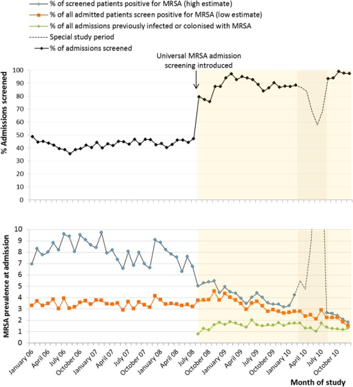 Adherence to methicillin-resistant Staphylococcus aureus (MRSA) admission testing during universal surveillance (August 2008 to December 2010). Special study period (February 2010 to August 2010) involved a trial of axillae and groin swabs.
