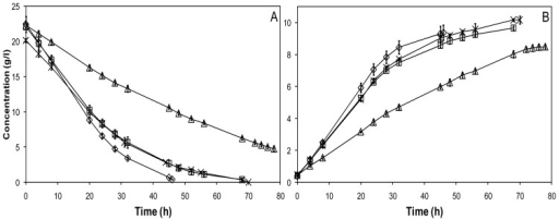 Hexose (A) and ethanol (B) concentrations during anaerobic batch cultivations using encapsulated yeast in defined glucose medium (DGM) (⋄), DGM with furan aldehydes (□), DGM with carboxylic acids (△), and hydrolysate (×).