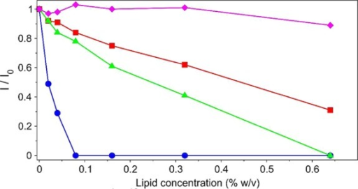 Ratios of 1H–15N HSQC peak heightsin the presence (I) and absence (I0) of lipid as functions of total lipid concentration.Results are shown for residue L8 in a partially oxidized sample ofN-terminally acetylated WT αS containing a mixture of all fourM1/M5 oxidation states: NN (blue), ON (red), NO (green), and OO (magenta).The αS sample initially was harvested 4 h after addition of5% w/v partially oxidized SUVs (see the Figure 1 caption), and after lipid removal, nonoxidized SUVs were added toyield samples containing 100 μM αS in 20 mM sodium phosphate(pH 6). The SUV lipid composition was 30% DOPS, 50% DOPE, and 20%DOPC.