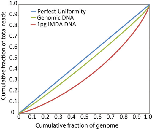 Lorenz curve iMDA and genomic sequencing ofB.cereus. Lorentz curves depict the relative bias in average read coverage across the B. cereus genome. Each curve was calculated by dividing the genome into 500 bp bins, counting the average read depth across each bin, and using the resultant cumulative distribution function for read depth to determine the cumulative proportion of total genome coverage (y-axis) accounted for by the cumulative proportion of bins (x-axis). The ideal Lorentz curve (black line) for a distribution in which all of the bins have the same coverage is plotted for comparison.