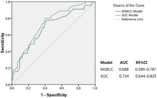 Area under the receiver operating characteristic curve (AUC) for MSKCC and SOC models(n = 120).Diagonal line represents an AUC of 0.5, indicating a score equal to chance.