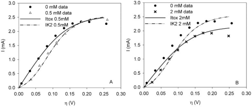Polarization curves under clean conditions (dot) and when ferricyanide is present in the sensor at a dosage of (a) 0.5 mM (trangle) or (b) 2 mM (cross). Model Itox (solid line) and model IK2 (dot-dash-dot) are fitted to data from the curves with ferricyanide.