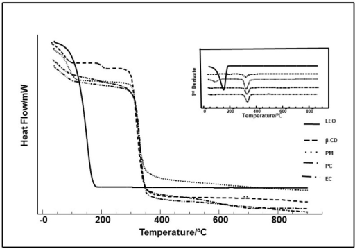 TG/DTG curves of the essential oil of Ocimum basilicum (LEO), β-cyclodextrin (β-CD), physical mixture (PM), paste complex (PC) and co-evaporation (EC) obtained in a dynamic atmosphere of N2.