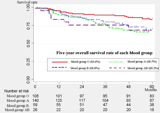 Overall survival curves of all patients (n = 333). The 5-year overall survival rate was 83.6% (95% confidence interval [CI], 75%–89.5%) for blood group O, 68.5% (95% CI, 59.8%–75.6%) for blood group A, 68.8% (95% CI, 55.2%–79.1%) for blood group B, and 69.2% (95% CI, 47.8%–83.3%) for blood group AB. The patients in blood group O showed significantly better survival than the patients in the non-O blood groups (P = 0.016).
