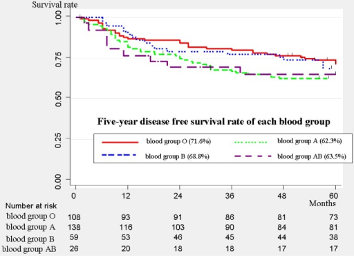 Disease-free survival curves of all patients (n = 331). The 5-year disease-free survival rate was 71.6% (95% confidence interval [CI], 61.9%–79.2%) for blood group O, 62.3% (95% CI, 53.5%–69.8%) for blood group A, 68.8% (95% CI, 55.2%–79.1%) for blood group B, and 65.3% (95% CI, 44%–80.2%) for blood group AB.