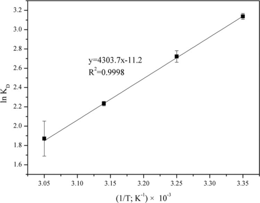 The van't Hoff plot of lnKd vs. 1/T for the estimation of thermodynamic parameters for arsenic sorption by functionalized diatom frustules (adsorbent concentration: 2 g L-1; contact time: 26 h; pH 4).