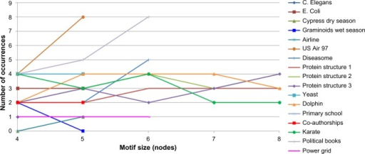 Occurrences of the most significant three-node motif within the most significant larger motifs for the same network.