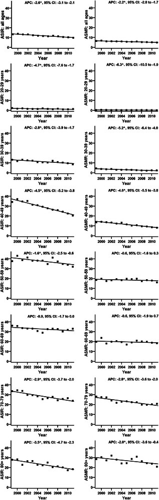 World age-standardised rates of incidence of and mortality from cervical cancer in Poland (1999-2011). Figure legend: ASIR - Age-Standardised Incidence Rate; ASMR - Age-Standardised Mortality Rate; ^ - The Annual Percent Change (APC) is significantly different from zero; 95% CI - 95% confidence interval.