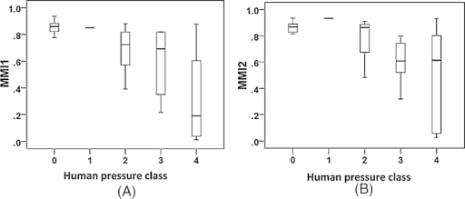 Box-plot graphs regarding multi-metric fish indices (MMI1: 60% dataset, A; MMI2: 40% dataset, B) versus human pressure class.