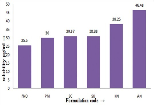 Saturation solubility data of FNO and FNO-nicotinamide cocrystals.Saturation solubility data performed in 0.5 % sodium lauryl sulphate. FNO is fenofibrate; fenofibrate and nicotinamide co-crystals were prepared using PM- physical mixture, SC- solvent co-crystallization, SD- solvent drop method, KN- kneading and AN- antisolvent addition method.