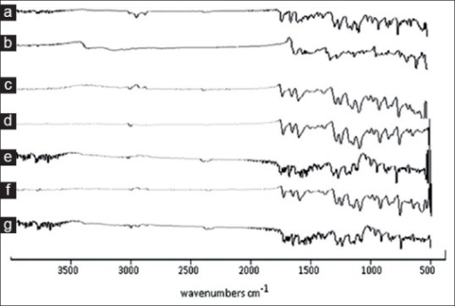 FTIR spectra of FNO, nicotinamide and co-crystals after 6 months of storage.FTIR spectra taken after 6 months of storage under stability testing conditions of (a) fenofibrate (FNO) (b) nicotinamide (c) physical mixture (d) antisolvent addition (e) kneading (f) solvent drop grinding (g) solution crystallization method.