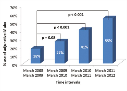 Rates of utilization of intravenous gentamicin over a 4-year period at time of transrectal ultrasound guided prostate needle biopsy.